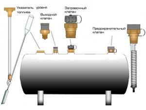 Схема газификации.