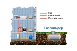Описание автономной газификации